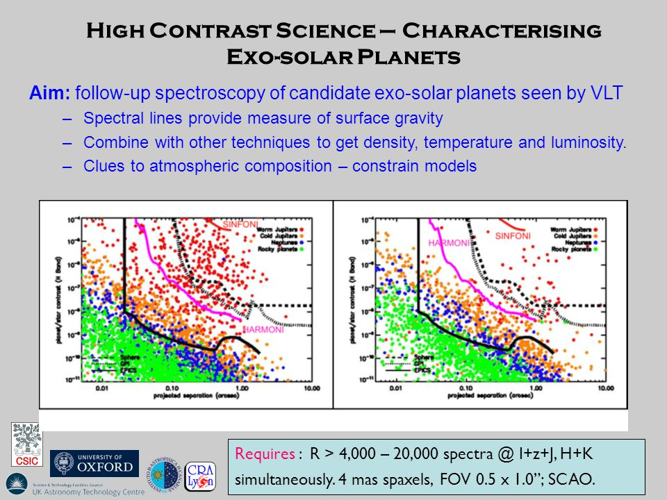 High Contrast Science – Characterising Exo-solar Planets Requires : R > 4,000 – 20,000 spectra @ I+z+J, H+K simultaneously.