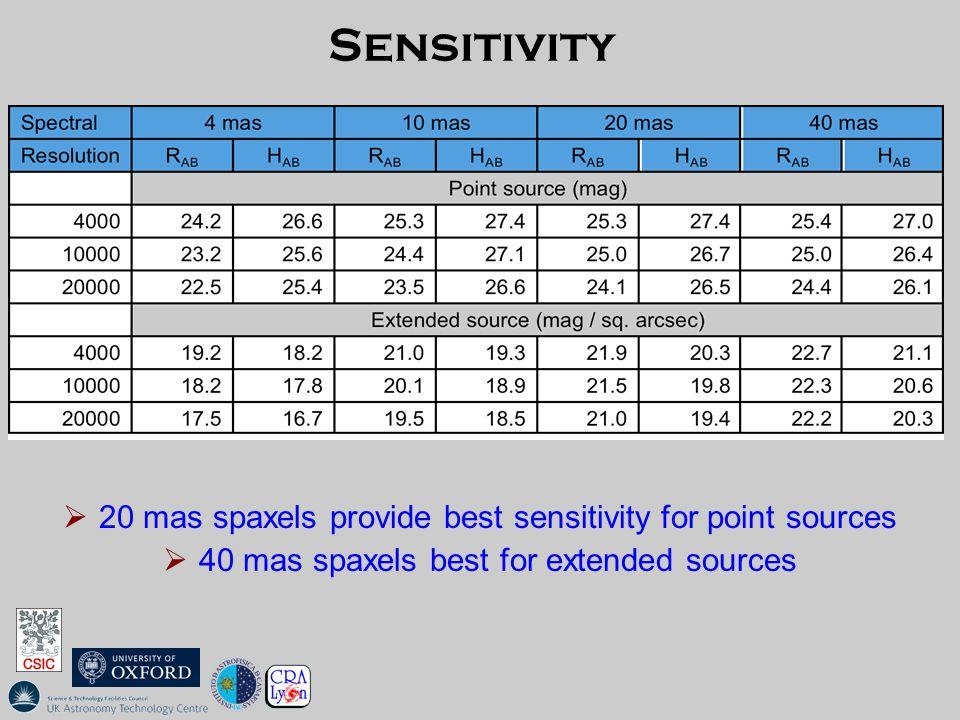 Sensitivity  20 mas spaxels provide best sensitivity for point sources  40 mas spaxels best for extended sources