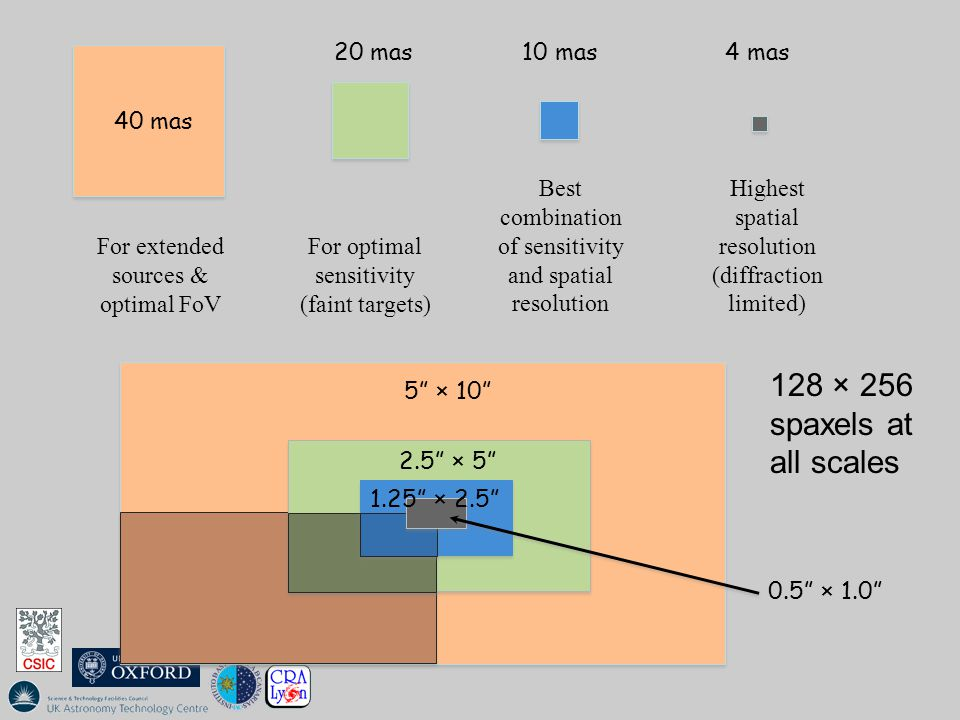 Field of View: shape  High precision sky subtraction is essential  nodding-on-IFU  Half integration time cf.