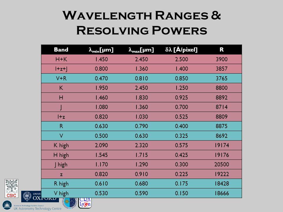 Wavelength Ranges & Resolving Powers Band min [µm] max [µm]  [Å/pixel] R H+K1.4502.4502.5003900 I+z+J0.8001.3601.4003857 V+R0.4700.8100.8503765 K1.9502.4501.2508800 H1.4601.8300.9258892 J1.0801.3600.7008714 I+z0.8201.0300.5258809 R0.6300.7900.4008875 V0.5000.6300.3258692 K high2.0902.3200.57519174 H high1.5451.7150.42519176 J high1.1701.2900.30020500 z0.8200.9100.22519222 R high0.6100.6800.17518428 V high0.5300.5900.15018666