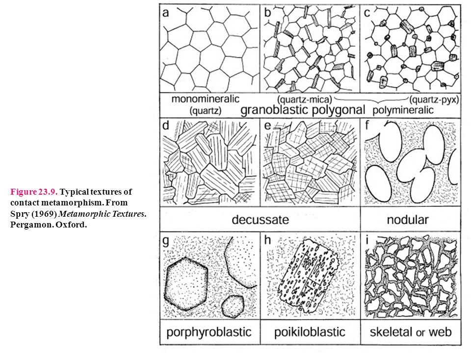 Figure 23.9. Typical textures of contact metamorphism. From Spry (1969) Metamorphic Textures. Pergamon. Oxford.