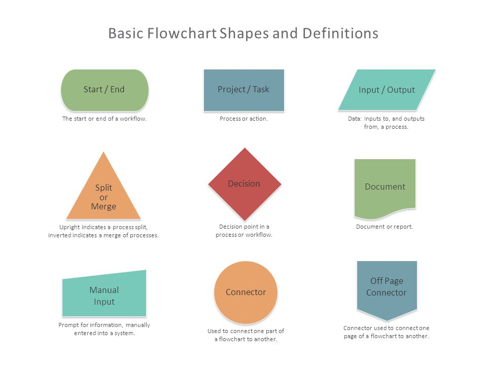 Basic Flowchart Shapes and Definitions Start / End The start or end of a workflow.
