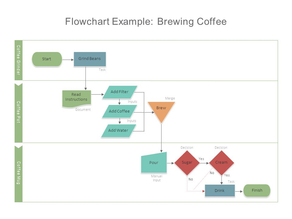 Coffee Mug Start Flowchart Example: Brewing Coffee Add Filter Grind Beans Pour Brew Read Instructions Cream Coffee Grinder Task Document Add Coffee Add Water Inputs Finish Coffee Pot Coffee Mug Sugar Drink Task Manual Input Decision Merge No Yes