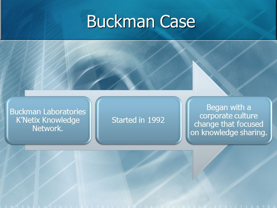 Buckman Case Buckman Laboratories K'Netix Knowledge Network. Started in 1992 Began with a corporate culture change that focused on knowledge sharing.