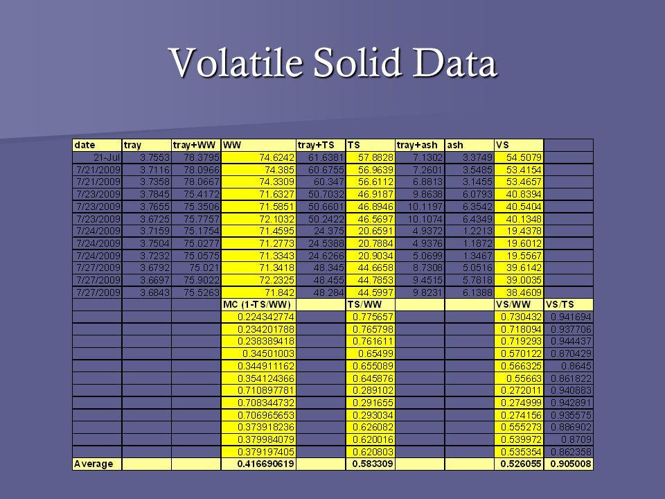 Volatile Solid Data