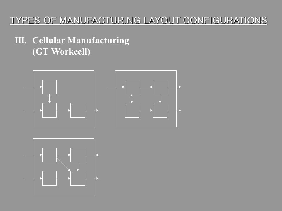 11 GT-FLOW LINE WORKCELL CHARACTERISTICS 1.Processes GT-based families of parts with frequent job change-over and small to medium batch sizes 2.Piece