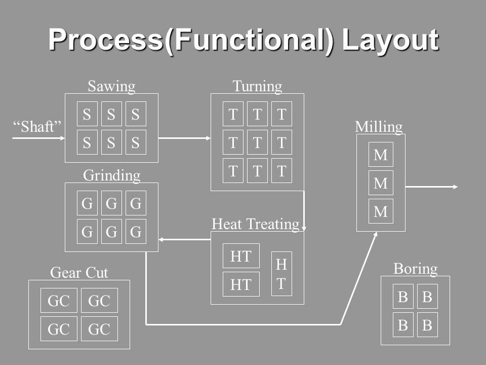 13 CHARACTERISTICS 1.Dissimilar processes/machines 2.Similar parts (families) run in small to medium batch sizes 3.Mini - job shops
