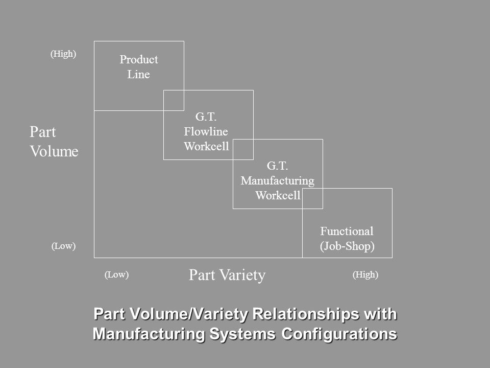 THE P-Q CURVE P Q Product A Product B Product C Etc. (High) (Low) (High) (P) Variety (Q) Volume or Quantity