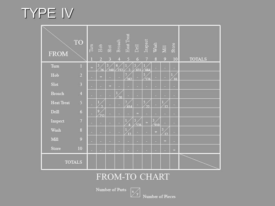 TYPE III 587131102111431549612 4 1 6 8 3 9 2 14 12 5 7 13 11 10 Part-Machine Matrix of Production Flow Analysis Parts Machines Exceptions