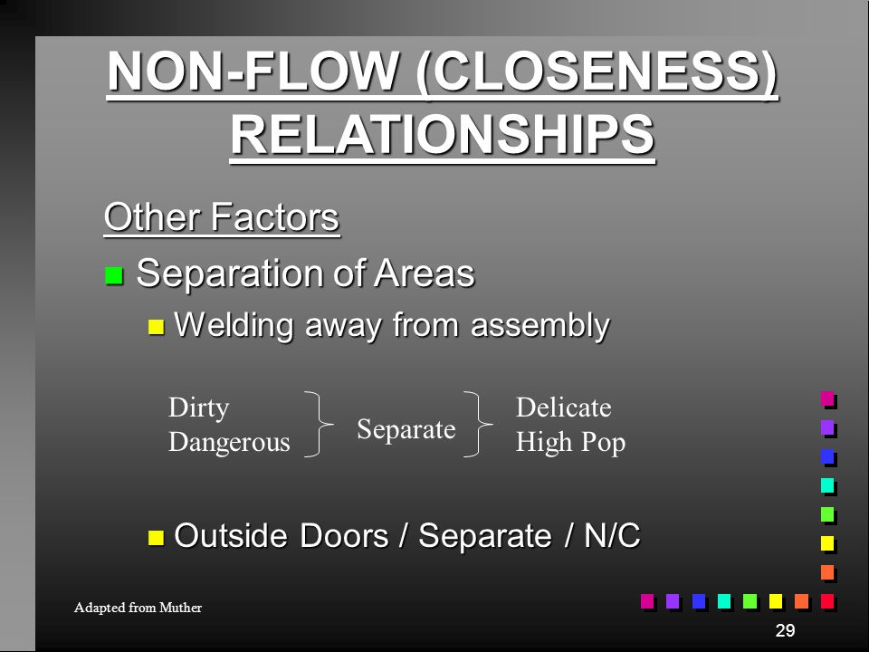 28 NON-FLOW (CLOSENESS) RELATIONSHIPS Other Factors n Supporting Services n Tool Room (not routed) n Rest Areas n Central Coolant Tanks n Shop Superin