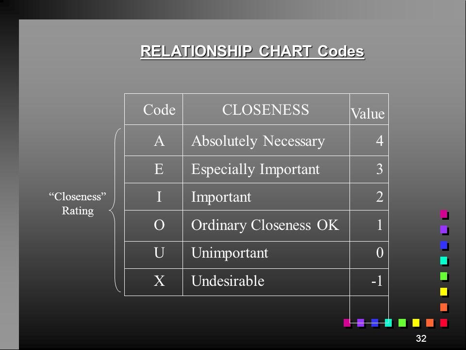 RELATIONSHIP CHART I 1U U U U U A 2E 2I 2O 3I 4 D 2U U U U I 2O 2U U O 4 I 2I 2U U O 2O 2O 2O 3O 4 U E 2U I 2O 2A 2O 3O 4 U U I 2O 2U I 3U U I 2U U E