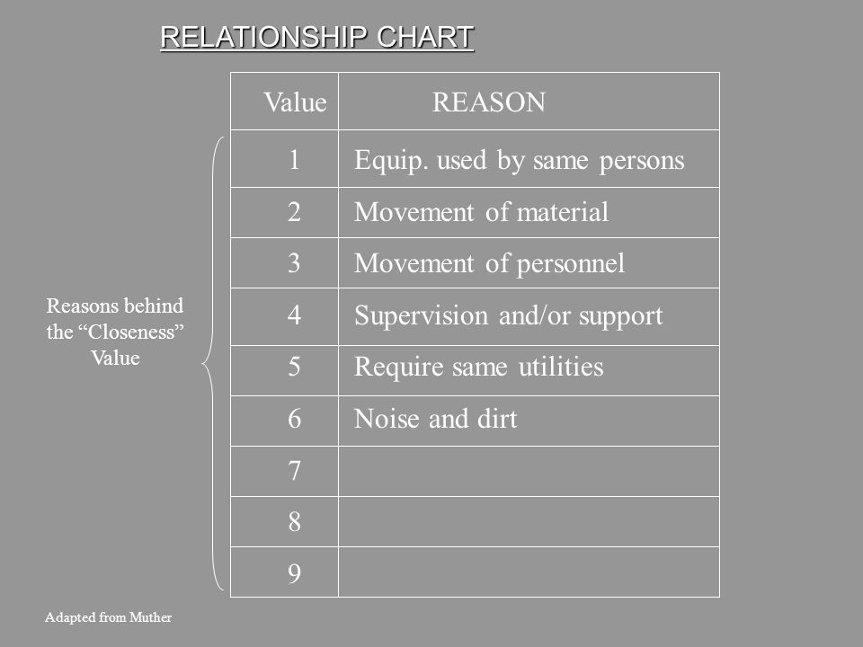 32 RELATIONSHIP CHART Codes Adapted from Muther Code AEIOUXAEIOUX CLOSENESS Absolutely Necessary Especially Important Important Ordinary Closeness OK