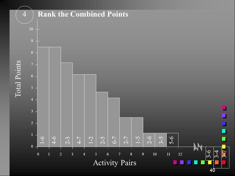 39 Combine Flow & Non-Flow Relationships3 Activity Pairs 1-2 1-3 1-4 1-5 1-6 1-7 2-3 2-4 2-5 2-6 2-7 3-4 3-5 3-6 3-7 4-5 4-6 4-7 5-6 5-7 6-7 3 0 0 2 3