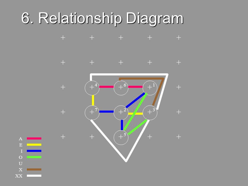 """42 Develop Relationship Diagram6 Place """"A"""" Relationship Values on Grid Add the """"E"""" Relationship Values and Adjust Diagram to Minimize Distance X Flow"""
