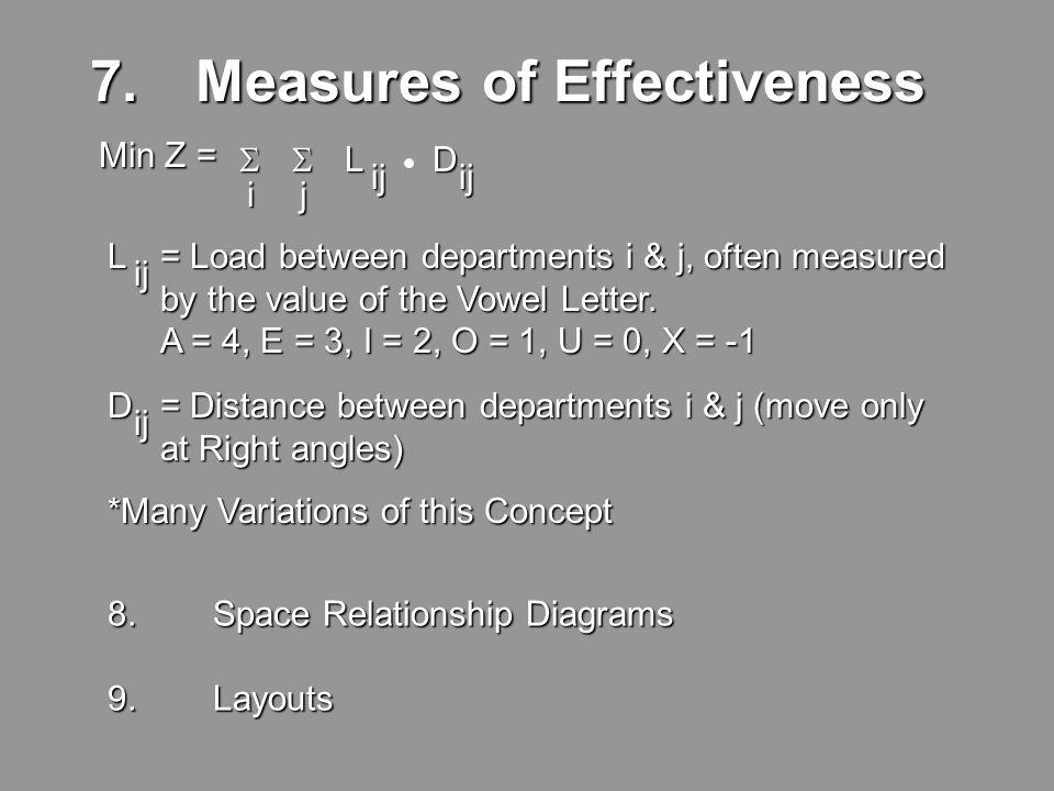 6. Relationship Diagram + + + + + + + + + + + + + + + + + + + + + + + + + 461 723 5 A E I O U X XX