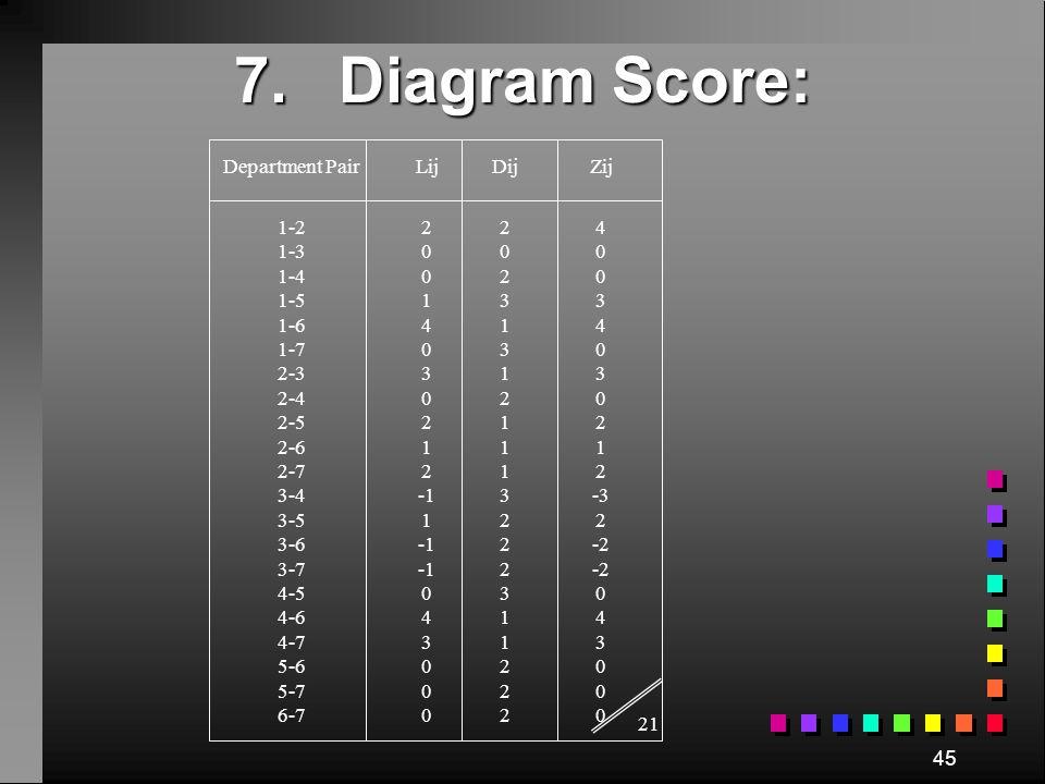 7. Measures of Effectiveness Min Z = LD ijij ji L ij = Load between departments i & j, often measured by the value of the Vowel Letter. A = 4, E = 3