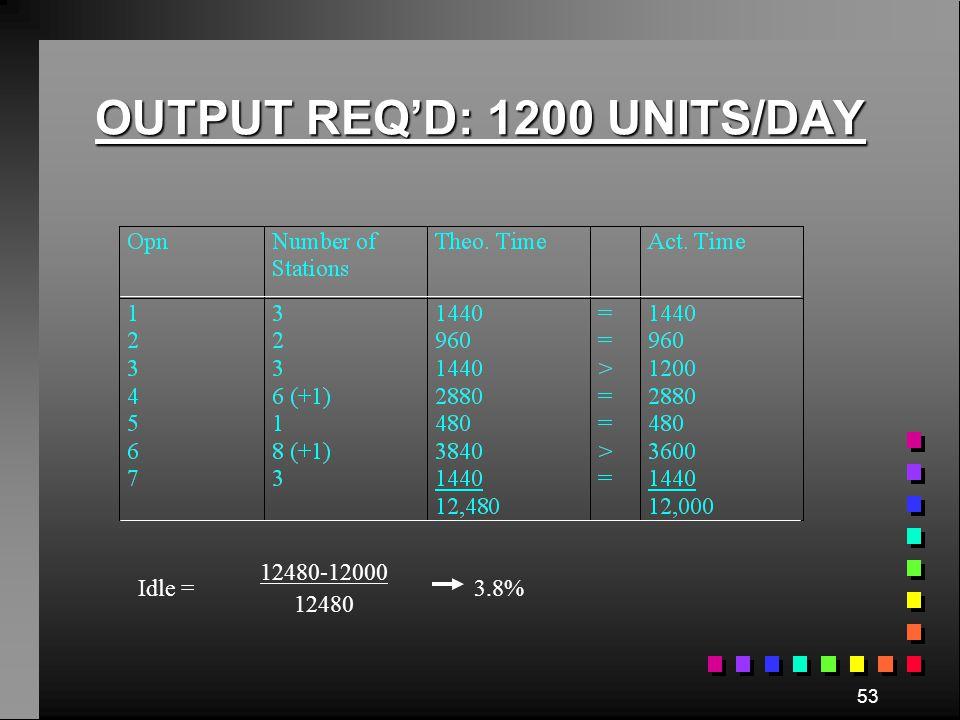 52 OUTPUT REQ'D: 1000 UNITS/DAY Idle = 11520-10000 11520 13.2%