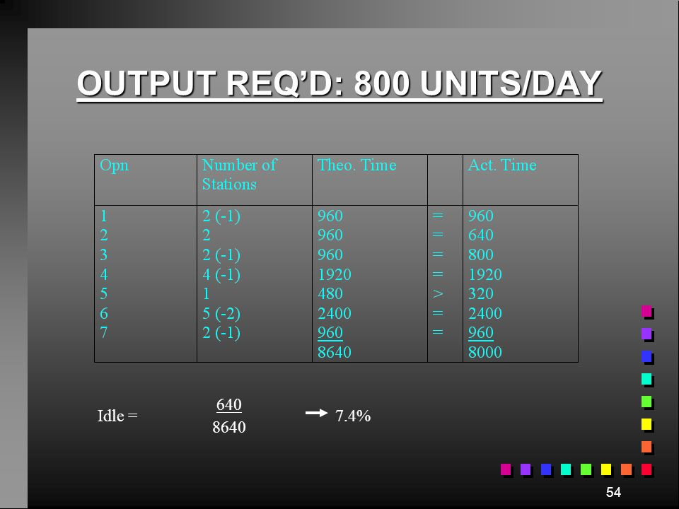 53 OUTPUT REQ'D: 1200 UNITS/DAY Idle = 12480-12000 12480 3.8%