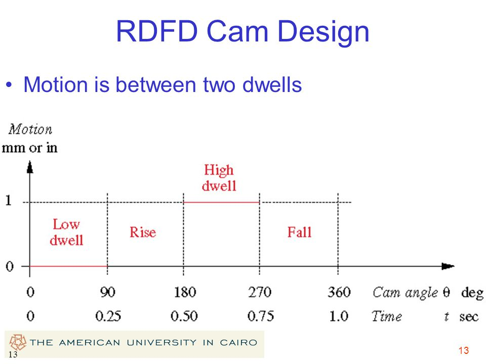 13 RDFD Cam Design Motion is between two dwells