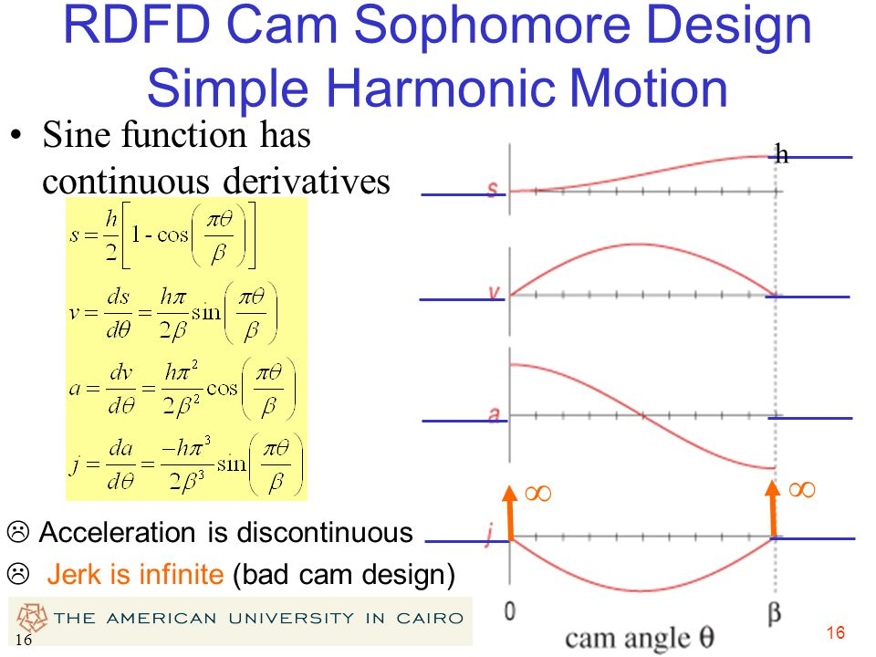 16 RDFD Cam Sophomore Design Simple Harmonic Motion Sine function has continuous derivatives ∞ ∞  Acceleration is discontinuous  Jerk is infinite (b