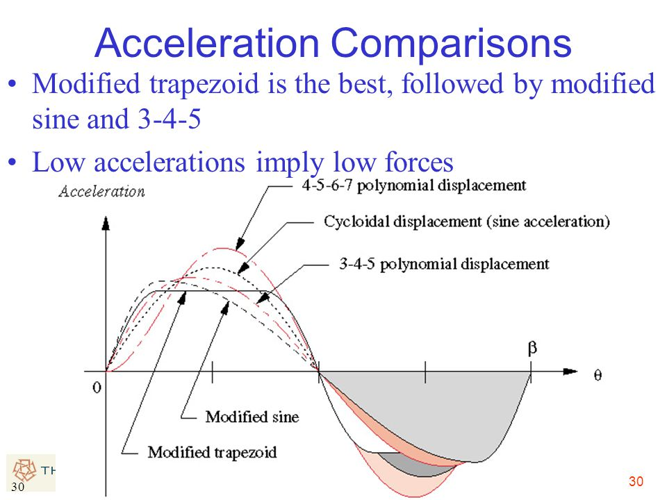 30 Acceleration Comparisons Modified trapezoid is the best, followed by modified sine and 3-4-5 Low accelerations imply low forces
