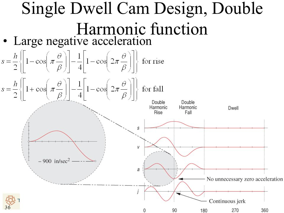 36 Single Dwell Cam Design, Double Harmonic function Large negative acceleration