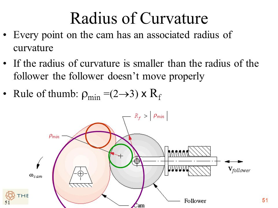 51 Radius of Curvature Every point on the cam has an associated radius of curvature If the radius of curvature is smaller than the radius of the follo