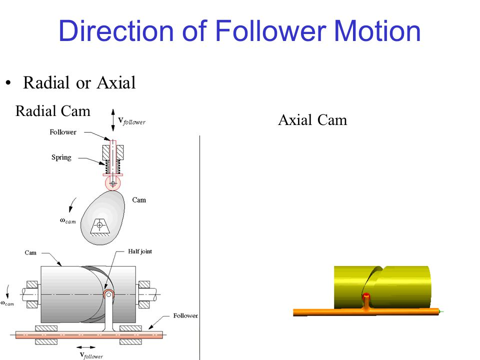 8 8 Direction of Follower Motion Radial or Axial Radial Cam Axial Cam