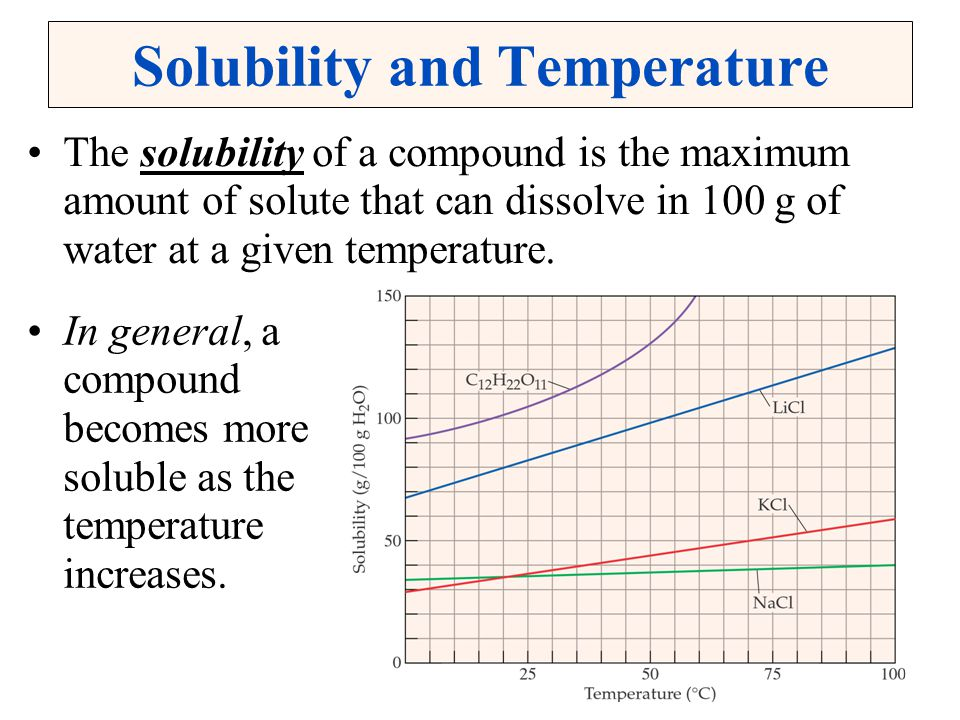 Solubility and Temperature The solubility of a compound is the maximum amount of solute that can dissolve in 100 g of water at a given temperature. In