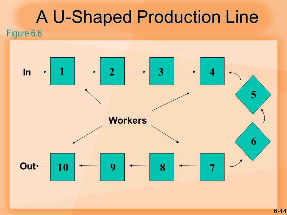 6-14 1 234 5 6 7 8910 In Out Workers Figure 6.6 A U-Shaped Production Line