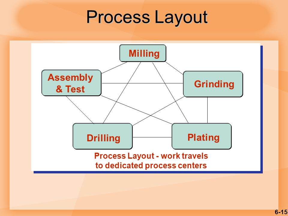 6-15 Process Layout - work travels to dedicated process centers Milling Assembly & Test Grinding Drilling Plating Process Layout