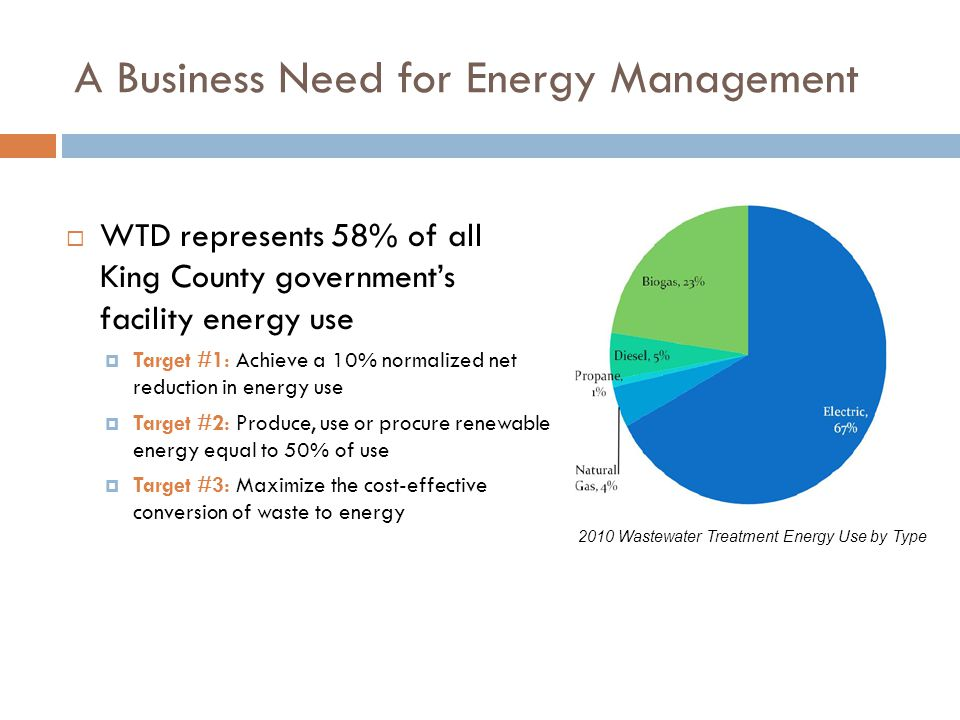 A Business Need for Energy Management  WTD represents 58% of all King County government's facility energy use  Target #1: Achieve a 10% normalized net reduction in energy use  Target #2: Produce, use or procure renewable energy equal to 50% of use  Target #3: Maximize the cost-effective conversion of waste to energy 2010 Wastewater Treatment Energy Use by Type