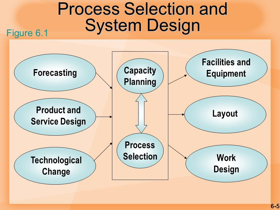 6-6 Key aspects of process strategy – Capital intensive – equipment/labor – Process flexibility – Technology – Adjust to changes – Design – Volume – technology Process Strategy
