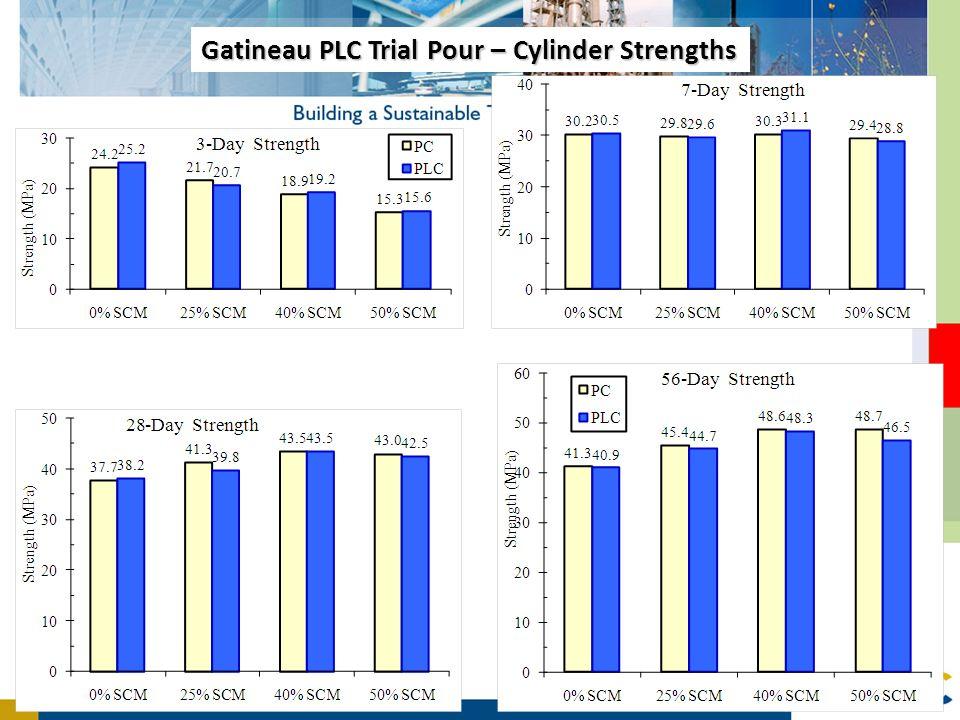 Gatineau PLC Trial Pour – Cylinder Strengths