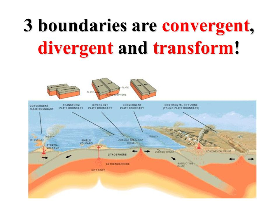 3 boundaries are convergent, divergent and transform!
