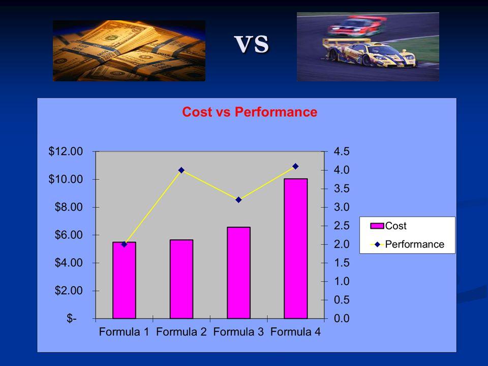 Formula 2 & 4 have best performance…… $5.50 $5.50 1.