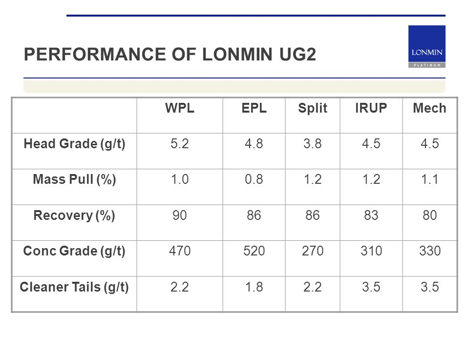 PERFORMANCE OF LONMIN UG2 WPLEPLSplitIRUPMech Head Grade (g/t)5.24.83.84.5 Mass Pull (%)1.00.81.2 1.1 Recovery (%)9086 8380 Conc Grade (g/t)470520270310330 Cleaner Tails (g/t)2.21.82.23.5