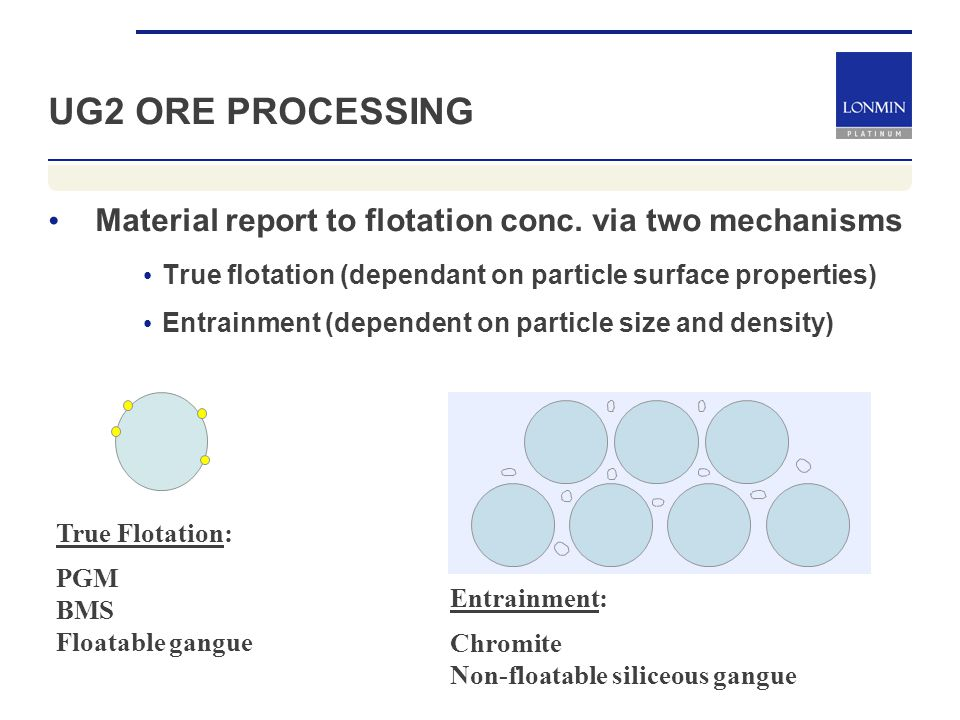 UG2 ORE PROCESSING Material report to flotation conc.