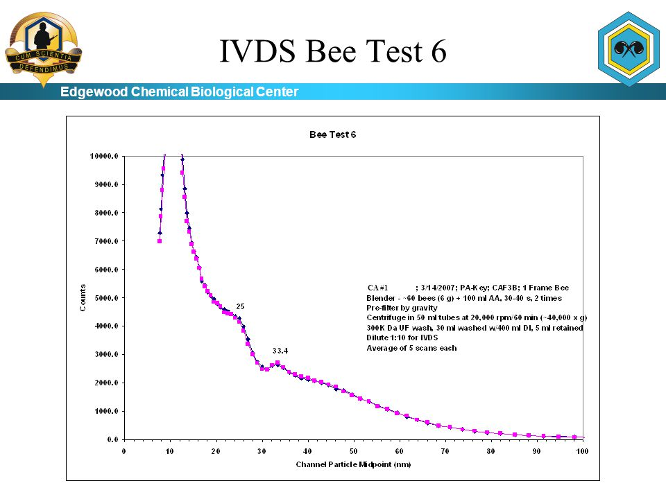 Edgewood Chemical Biological Center IVDS Bee Test 6 CA #1