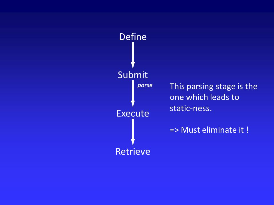 Define Submit Execute Retrieve parse This parsing stage is the one which leads to static-ness.