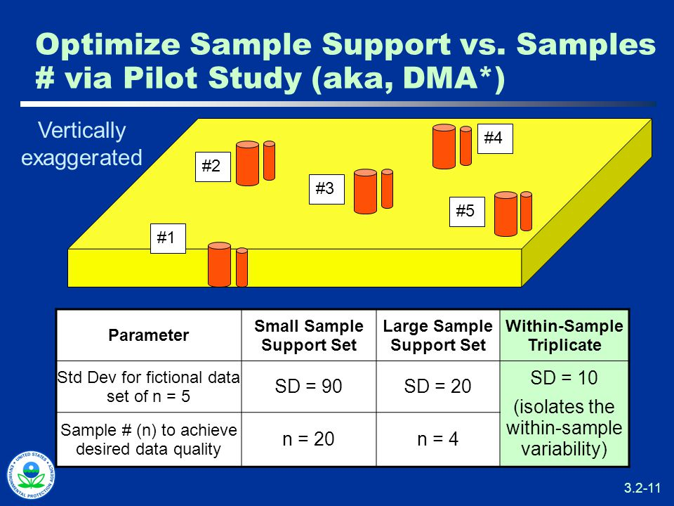 3.2-11 Optimize Sample Support vs.