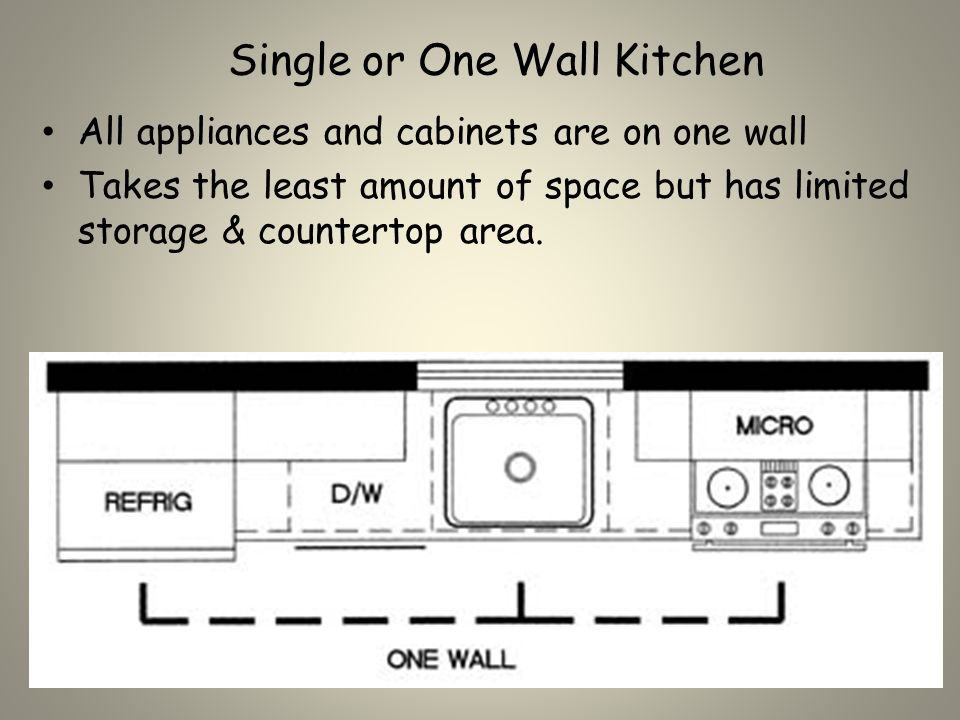 Single or One Wall Kitchen All appliances and cabinets are on one wall Takes the least amount of space but has limited storage & countertop area.