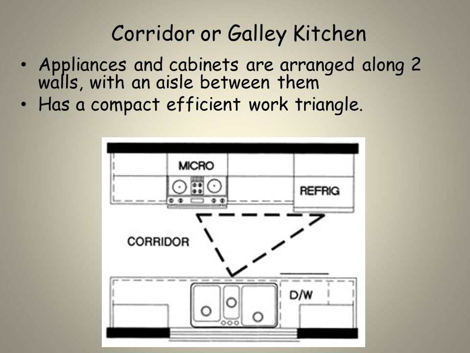 Corridor or Galley Kitchen Appliances and cabinets are arranged along 2 walls, with an aisle between them Has a compact efficient work triangle.