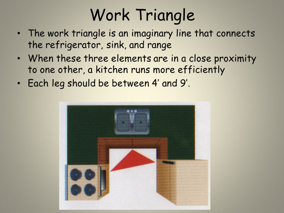 Work Triangle The work triangle is an imaginary line that connects the refrigerator, sink, and range When these three elements are in a close proximity to one other, a kitchen runs more efficiently Each leg should be between 4' and 9'.