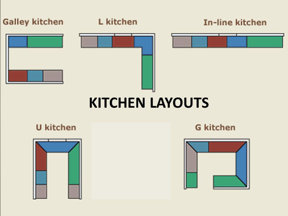 Islands A freestanding storage and countertop unit Any of the 5 basic kitchen layouts can incorporate an island.