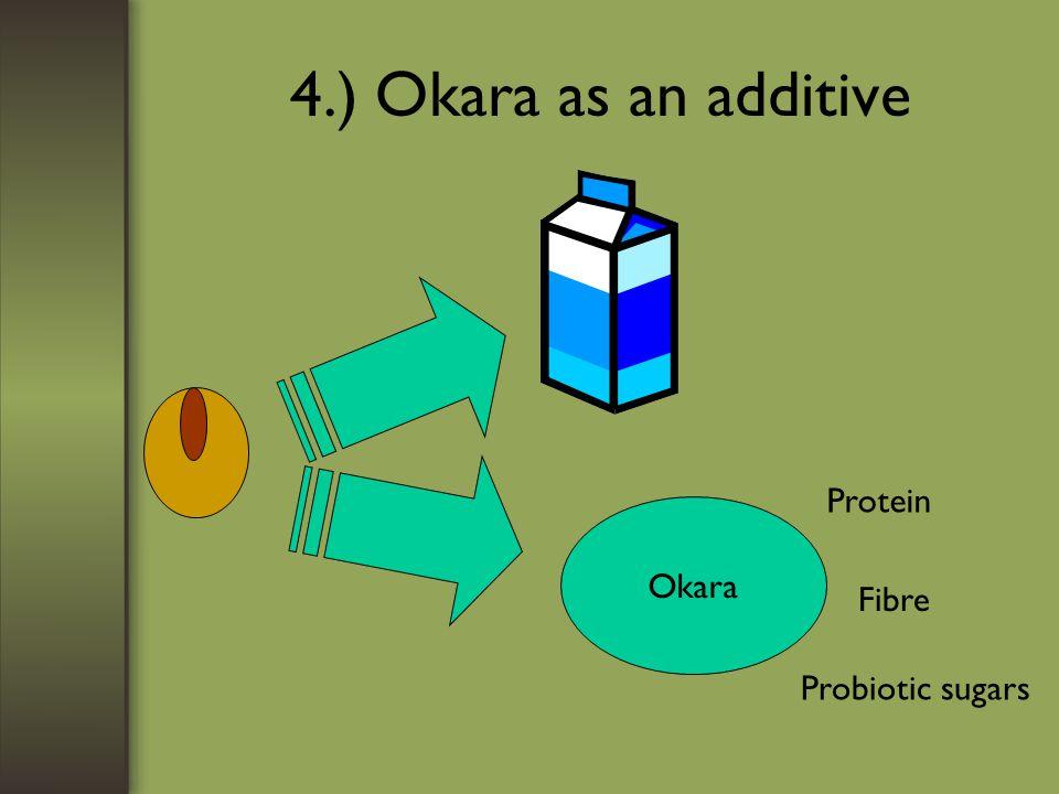 4.) Okara as an additive Okara Protein Fibre Probiotic sugars