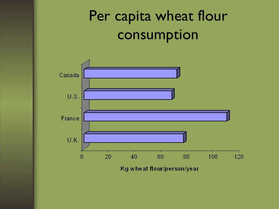 Per capita wheat flour consumption