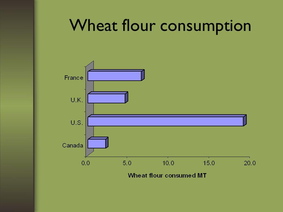 Wheat flour consumption