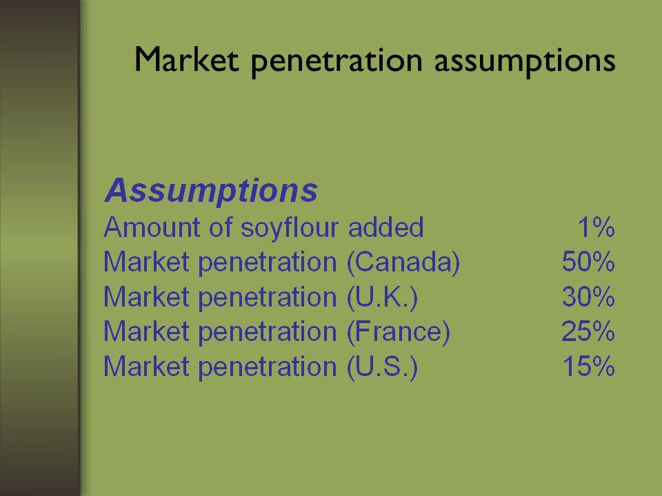 Market penetration assumptions