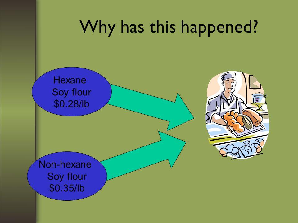 Why has this happened Hexane Soy flour $0.28/lb Non-hexane Soy flour $0.35/lb